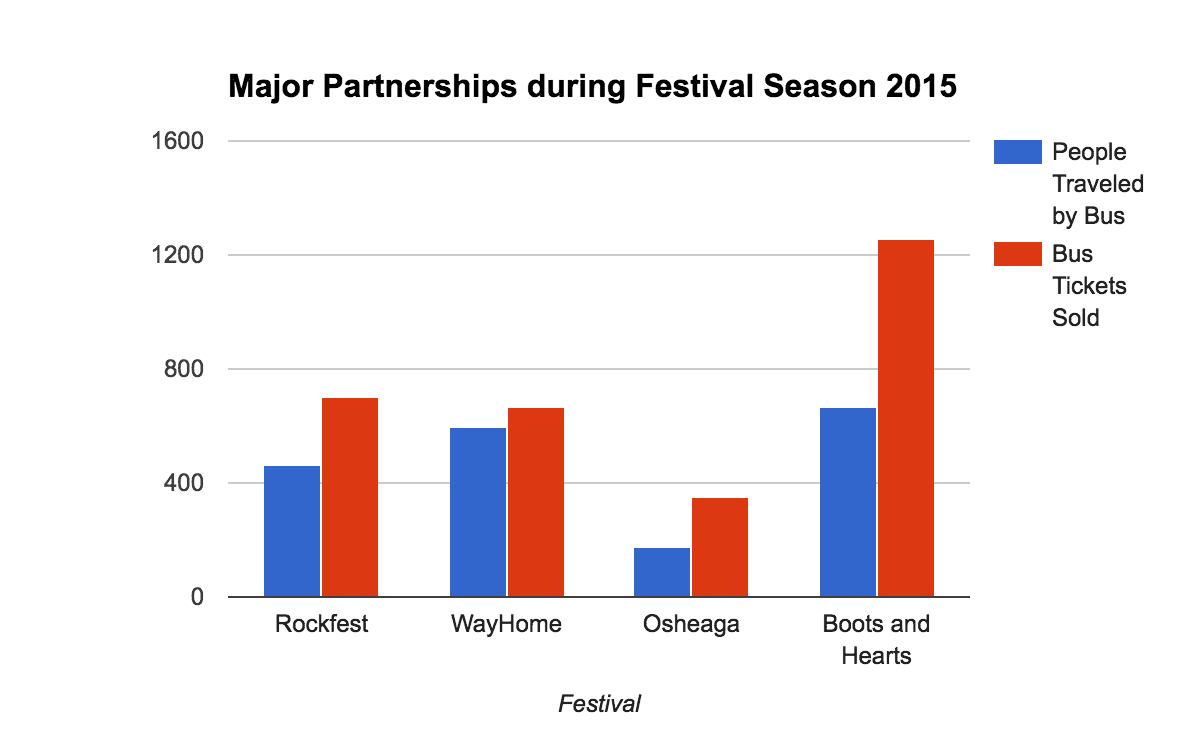 Graph on Major Partnerships during Festival Season 2015.png