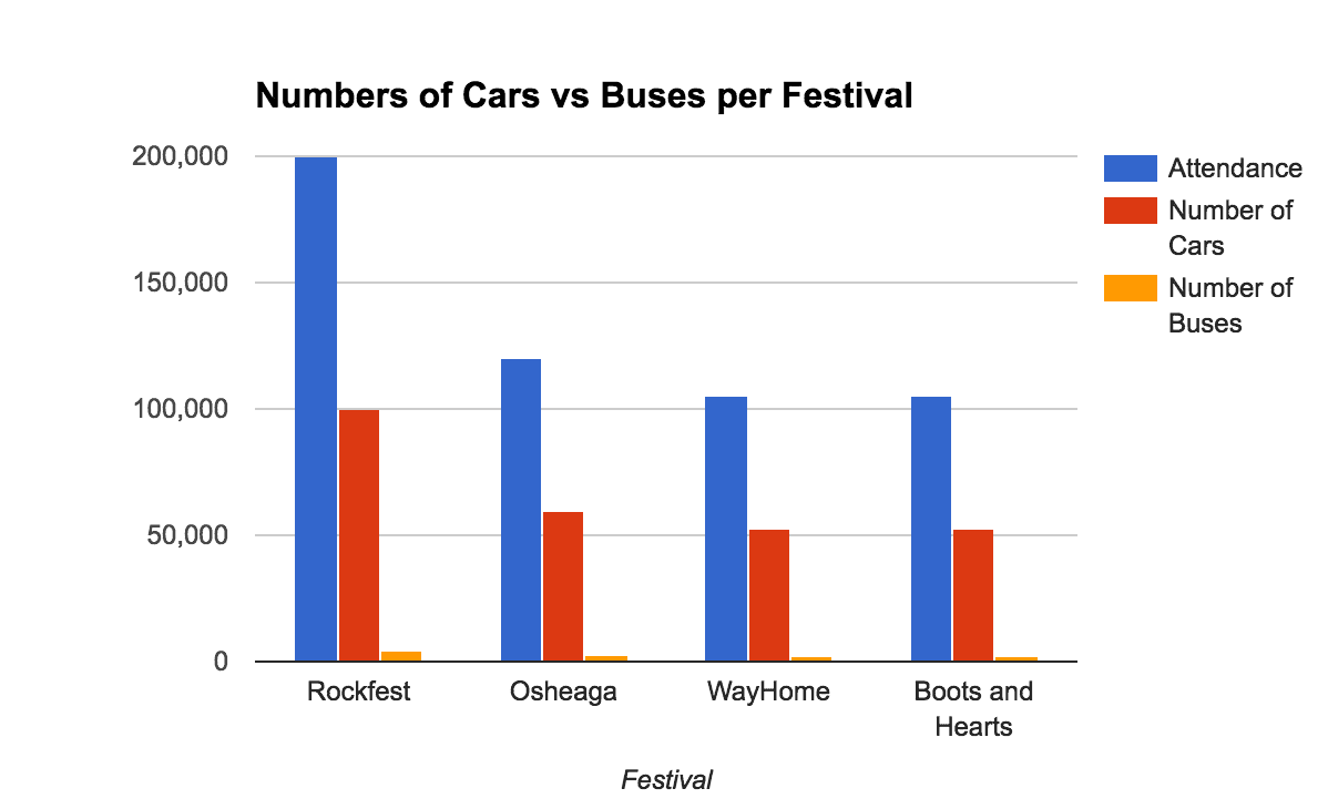 Graphs comparing number of buses and cars going to festival