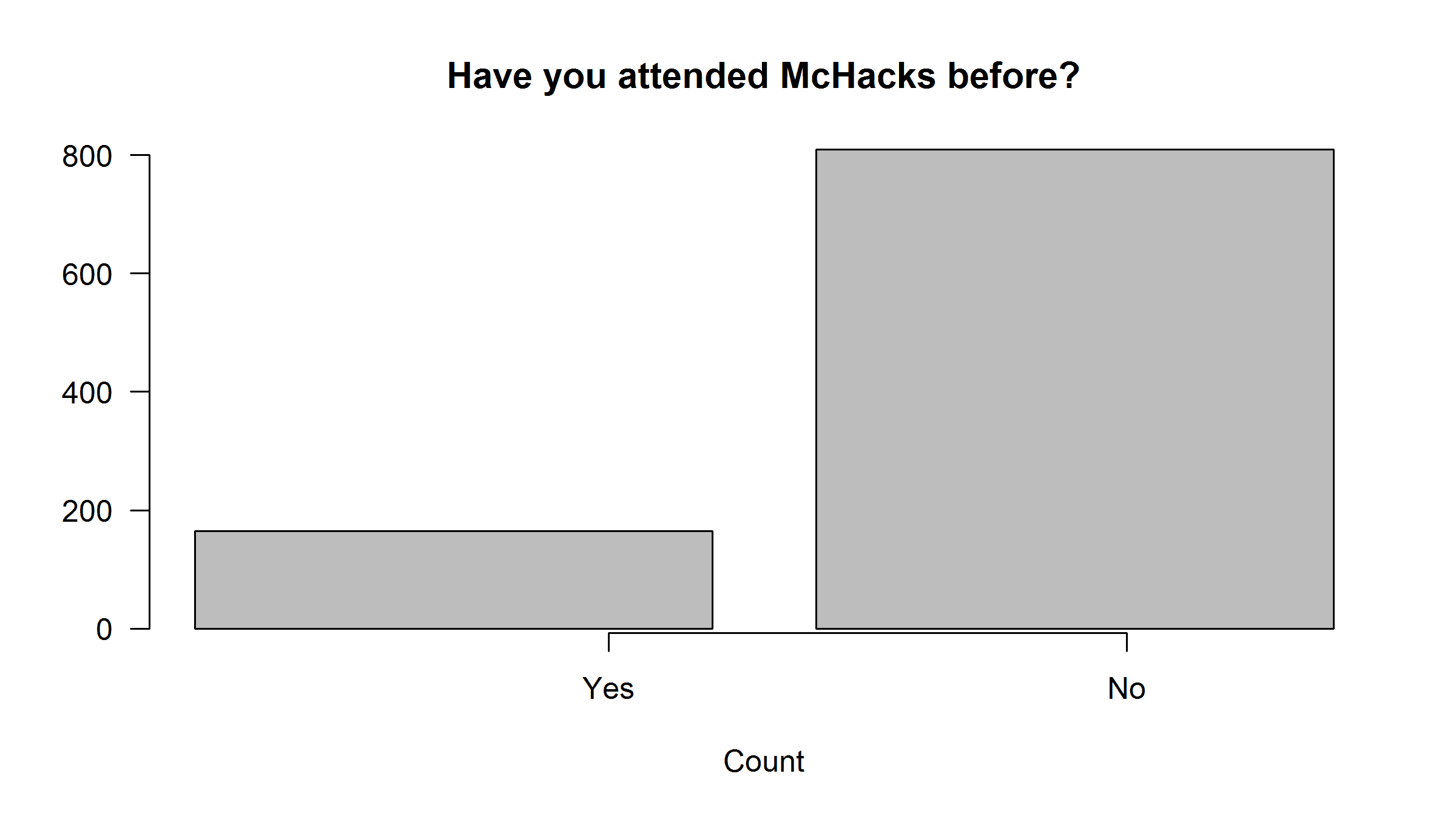 Breakdown of previous McHacks attendance