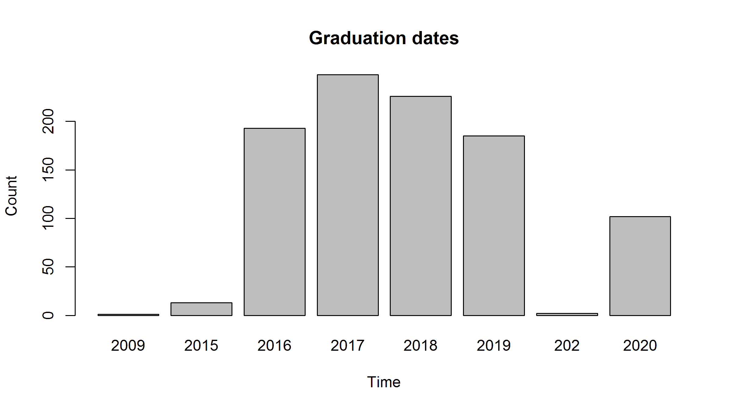 Breakdown of graduation dates at McHacks