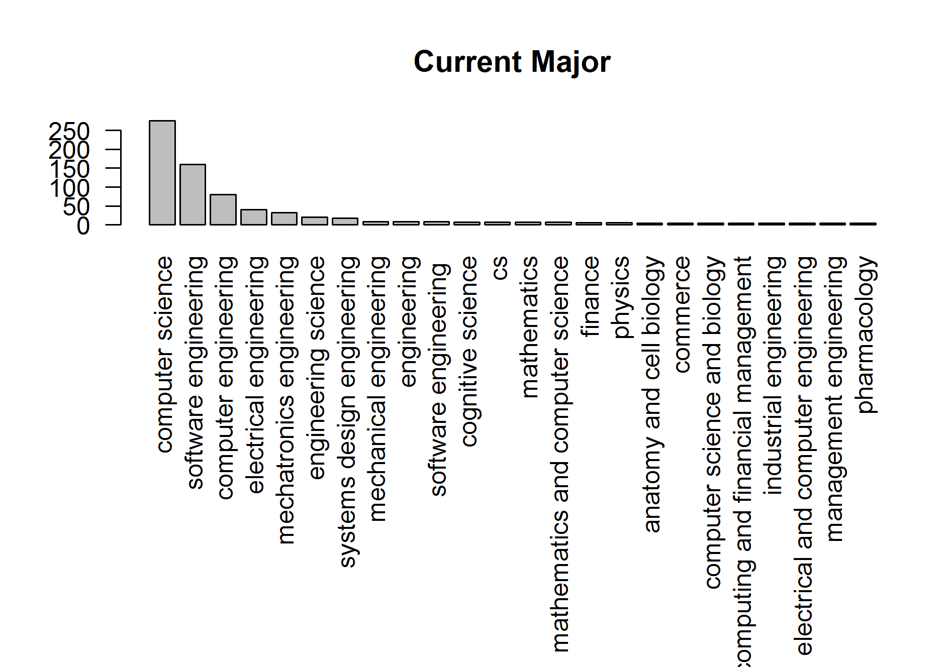 Breakdown of current majors attending McHacks