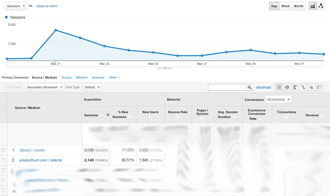 Traffic from product hunt.png